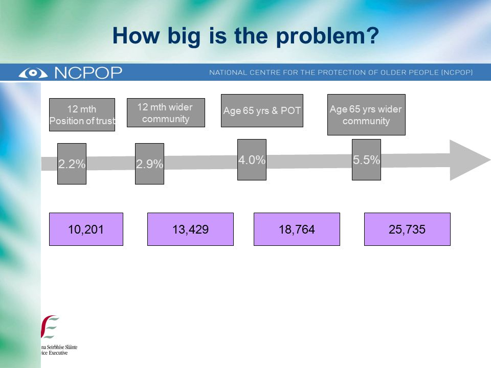 How big is the problem.