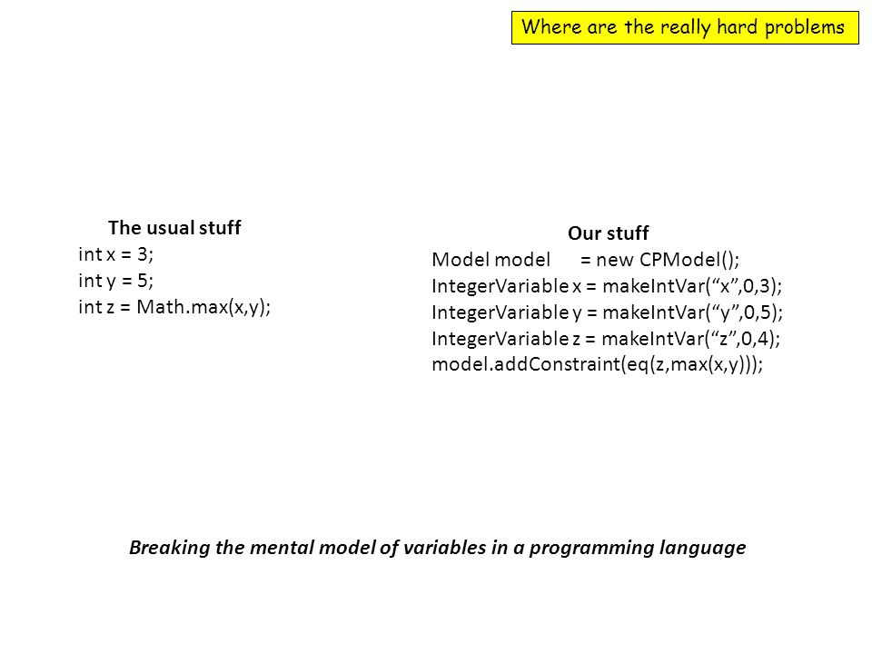 Where are the really hard problems The usual stuff int x = 3; int y = 5; int z = Math.max(x,y); Our stuff Model model = new CPModel(); IntegerVariable x = makeIntVar( x ,0,3); IntegerVariable y = makeIntVar( y ,0,5); IntegerVariable z = makeIntVar( z ,0,4); model.addConstraint(eq(z,max(x,y))); Breaking the mental model of variables in a programming language