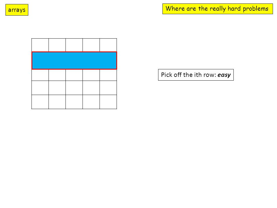 Where are the really hard problems arrays Pick off the ith row: easy