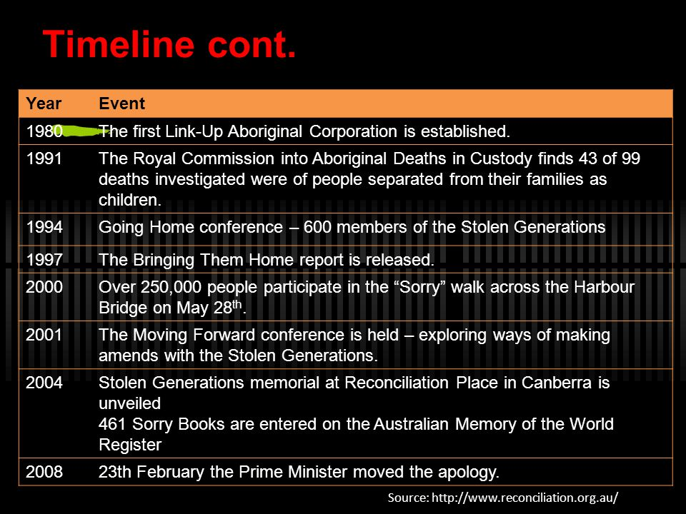 Timeline cont. Source: http://www.reconciliation.org.au/ YearEvent 1980The first Link-Up Aboriginal Corporation is established. 1991The Royal Commissi