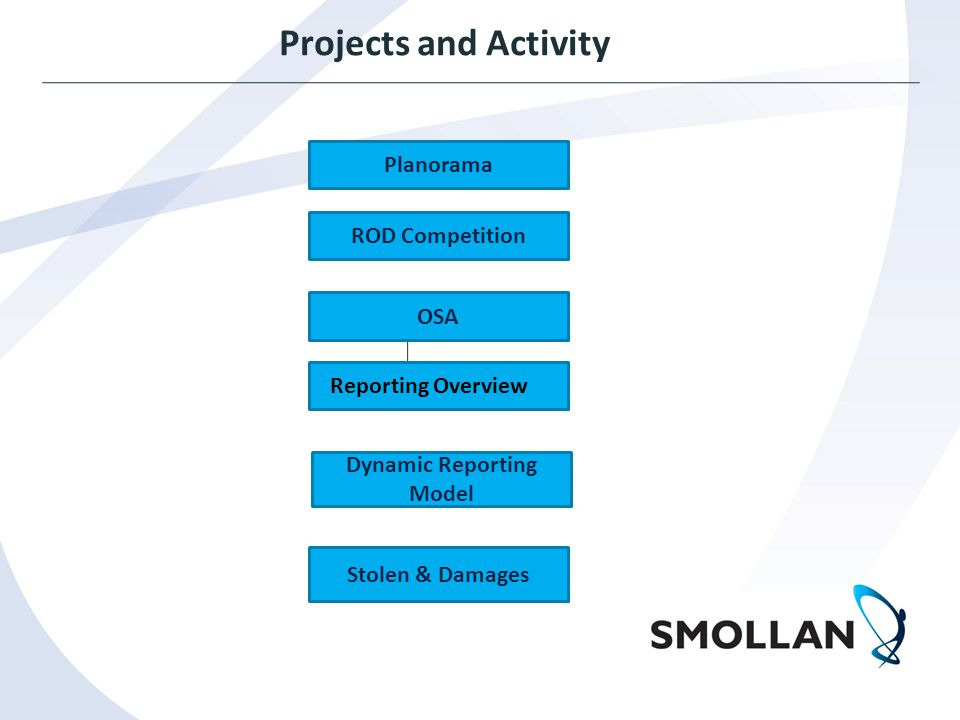 Projects and Activity Planorama Reporting Overview Dynamic Reporting Model ROD Competition OSA Stolen & Damages