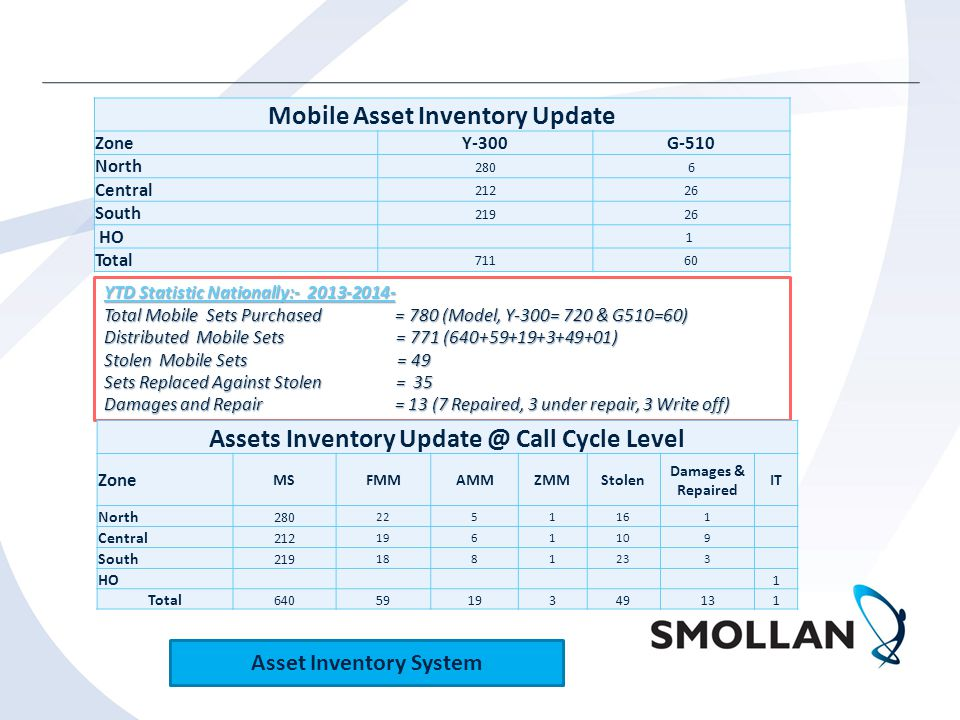 Asset Inventory and Update YTD Statistic Nationally:- 2013-2014- YTD Statistic Nationally:- 2013-2014- Total Mobile Sets Purchased = 780 (Model, Y-300= 720 & G510=60) Total Mobile Sets Purchased = 780 (Model, Y-300= 720 & G510=60) Distributed Mobile Sets = 771 (640+59+19+3+49+01) Distributed Mobile Sets = 771 (640+59+19+3+49+01) Stolen Mobile Sets = 49 Stolen Mobile Sets = 49 Sets Replaced Against Stolen = 35 Sets Replaced Against Stolen = 35 Damages and Repair = 13 (7 Repaired, 3 under repair, 3 Write off) Damages and Repair = 13 (7 Repaired, 3 under repair, 3 Write off) Mobile Asset Inventory Update ZoneY-300G-510 North 2806 Central 21226 South 21926 HO 1 Total 71160 Assets Inventory Update @ Call Cycle Level Zone MSFMMAMMZMMStolen Damages & Repaired IT North 280 2251161 Central 212 1961109 South 219 1881233 HO 1 Total 640591934913 1 Asset Inventory System
