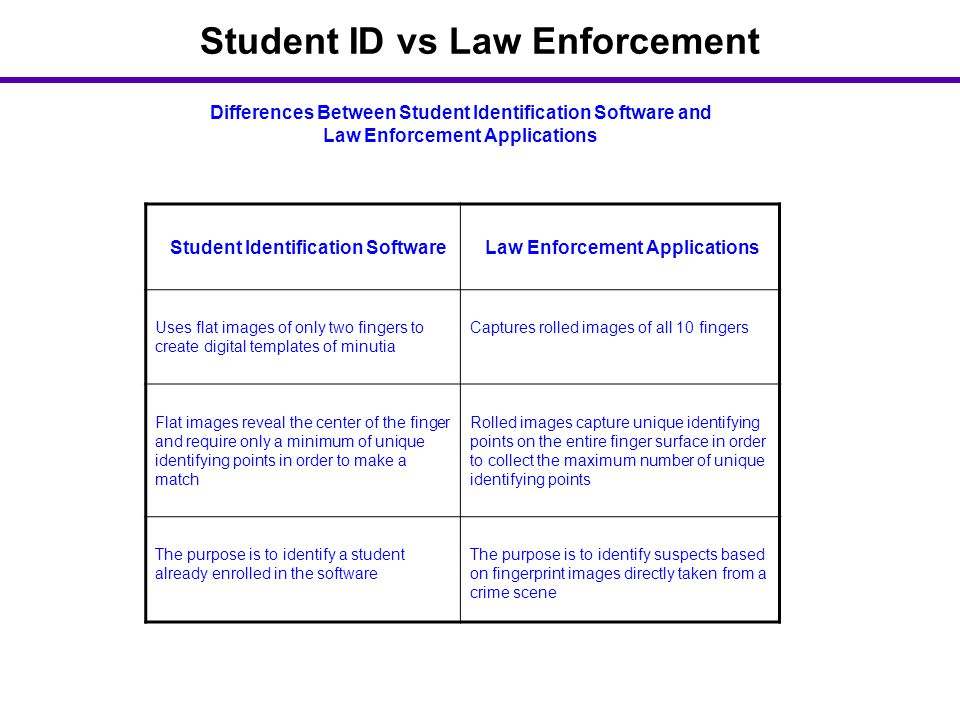 Differences Between Student Identification Software and Law Enforcement Applications Student Identification Software Law Enforcement Applications Uses flat images of only two fingers to create digital templates of minutia Captures rolled images of all 10 fingers Flat images reveal the center of the finger and require only a minimum of unique identifying points in order to make a match Rolled images capture unique identifying points on the entire finger surface in order to collect the maximum number of unique identifying points The purpose is to identify a student already enrolled in the software The purpose is to identify suspects based on fingerprint images directly taken from a crime scene Student ID vs Law Enforcement