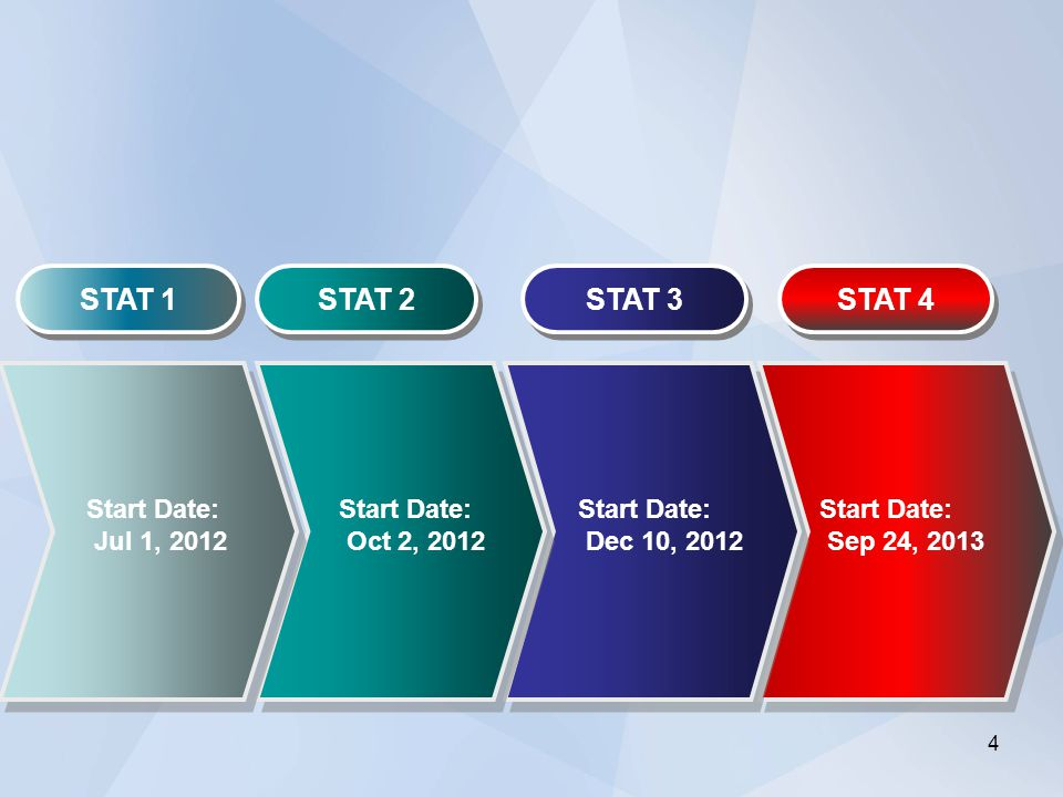 STAT 1 STAT 2 STAT 3 Start Date: Jul 1, 2012 Start Date: Oct 2, 2012 Start Date: Dec 10, 2012 STAT 4 Start Date: Sep 24, 2013 4