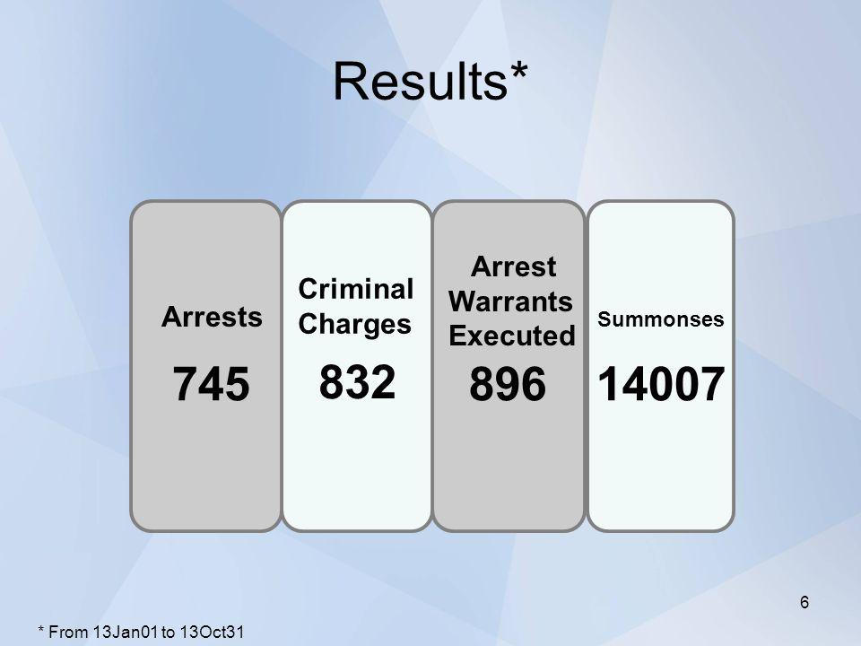 Results* PropertyAmountStreet Value Cocaine1811g$144 891 Marijuana5972g$89 581 Stolen Vehicles27$414 865 Cash$33 854 $683 191 * From 13Jan01 to 13Oct31 7