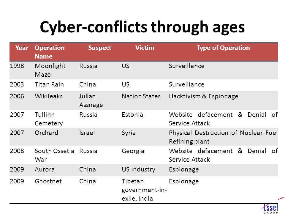 Cyber-conflicts through ages YearOperation Name SuspectVictimType of Operation 1998Moonlight Maze RussiaUSSurveillance 2003Titan RainChinaUSSurveillance 2006WikileaksJulian Assnage Nation StatesHacktivism & Espionage 2007Tullinn Cemetery RussiaEstoniaWebsite defacement & Denial of Service Attack 2007OrchardIsraelSyriaPhysical Destruction of Nuclear Fuel Refining plant 2008South Ossetia War RussiaGeorgiaWebsite defacement & Denial of Service Attack 2009AuroraChinaUS IndustryEspionage 2009GhostnetChinaTibetan government-in- exile, India Espionage