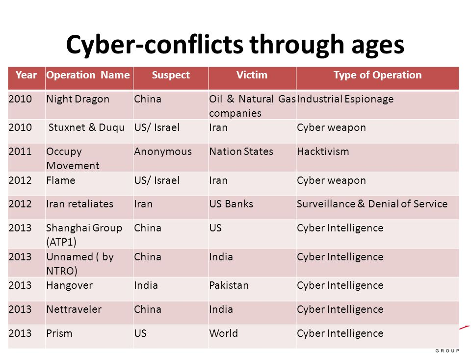Cyber-conflicts through ages YearOperation NameSuspectVictimType of Operation 2010Night DragonChinaOil & Natural Gas companies Industrial Espionage 2010 Stuxnet & DuquUS/ IsraelIranCyber weapon 2011Occupy Movement AnonymousNation StatesHacktivism 2012FlameUS/ IsraelIranCyber weapon 2012Iran retaliatesIranUS BanksSurveillance & Denial of Service 2013Shanghai Group (ATP1) ChinaUSCyber Intelligence 2013Unnamed ( by NTRO) ChinaIndiaCyber Intelligence 2013HangoverIndiaPakistanCyber Intelligence 2013NettravelerChinaIndiaCyber Intelligence 2013PrismUSWorldCyber Intelligence