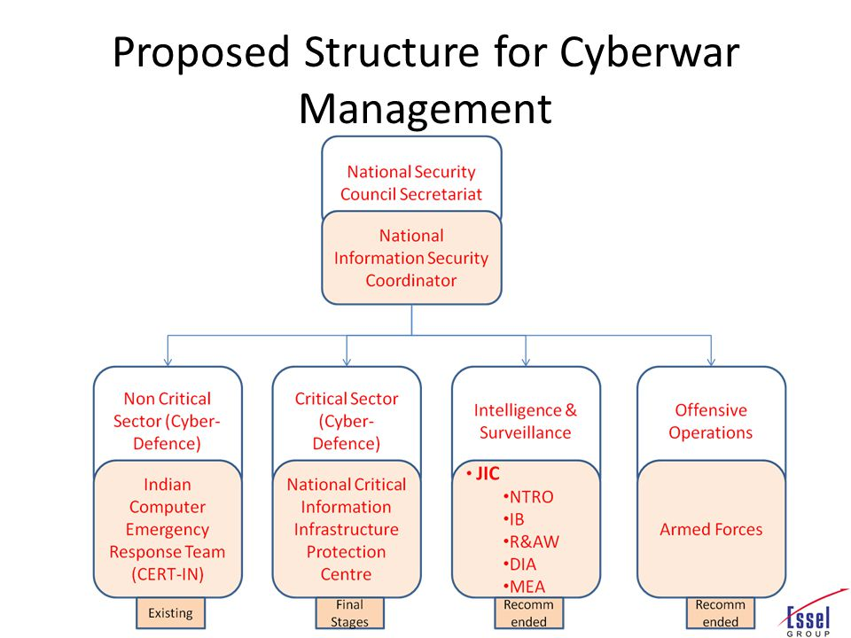 Proposed Structure for Cyberwar Management
