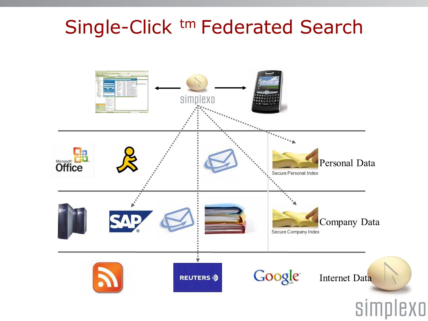 Personal Data Company Data Secure Personal Index Secure Company Index Internet Data Single-Click tm Federated Search