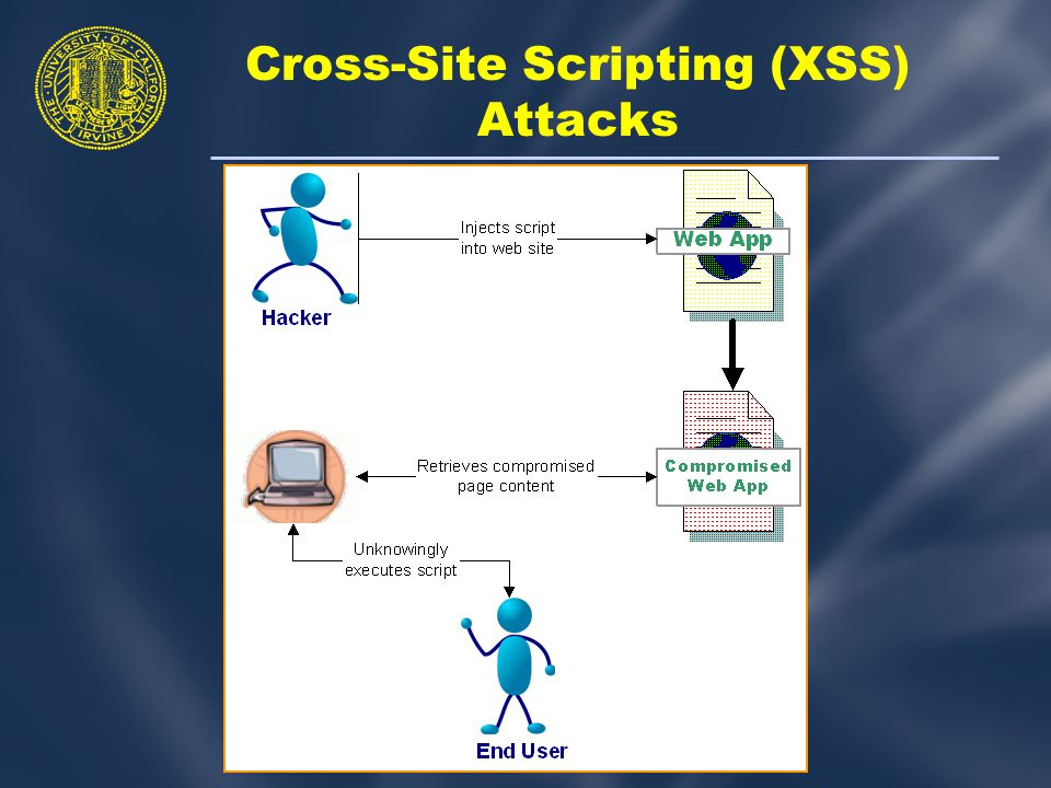 Cross-Site Scripting (XSS) Attacks