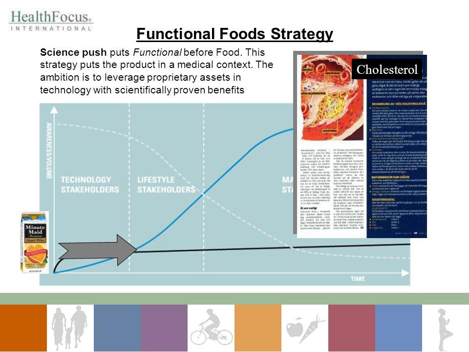Cholesterol Science push puts Functional before Food.