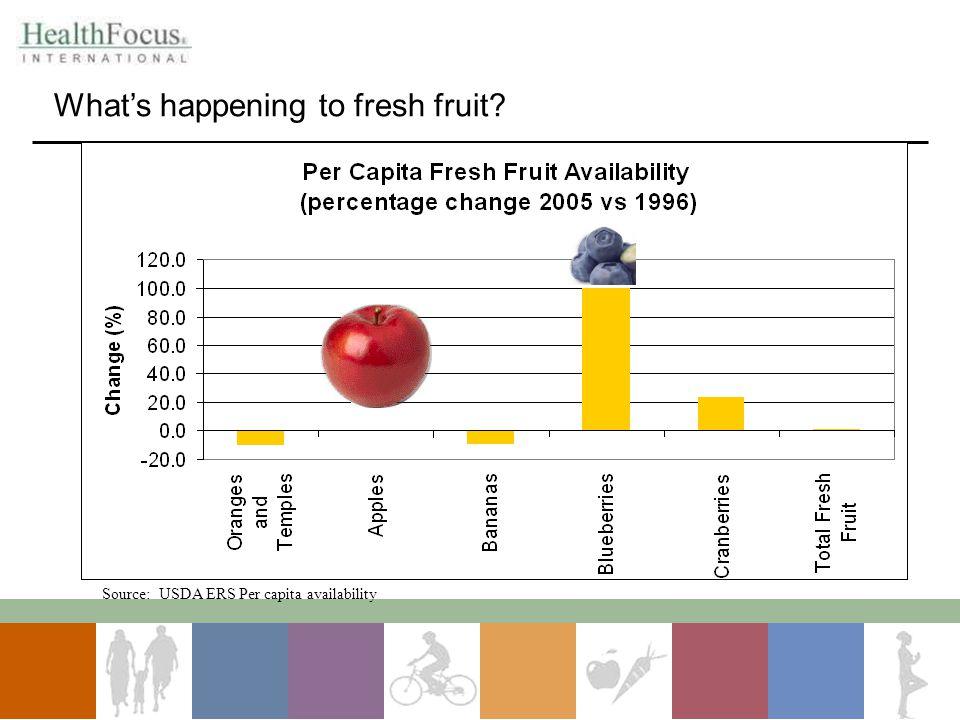 What's happening to fresh fruit? Source: USDA ERS Per capita availability