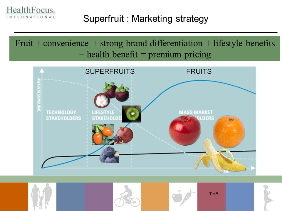 TIME SUPERFRUITSFRUITS Superfruit : Marketing strategy Fruit + convenience + strong brand differentiation + lifestyle benefits + health benefit = premium pricing