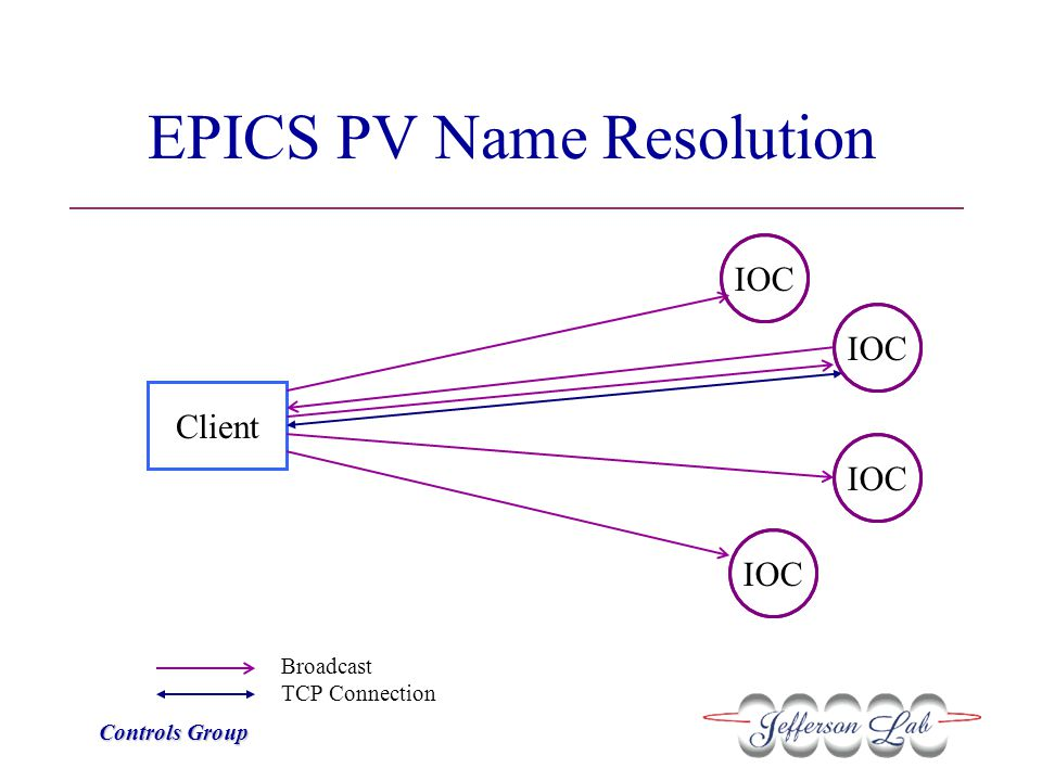 Controls Group EPICS PV Name Resolution IOC Client Broadcast TCP Connection