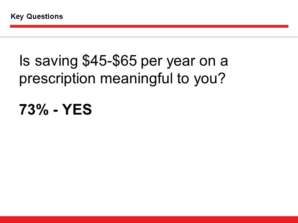 Key Questions Is saving $45-$65 per year on a prescription meaningful to you 73% - YES