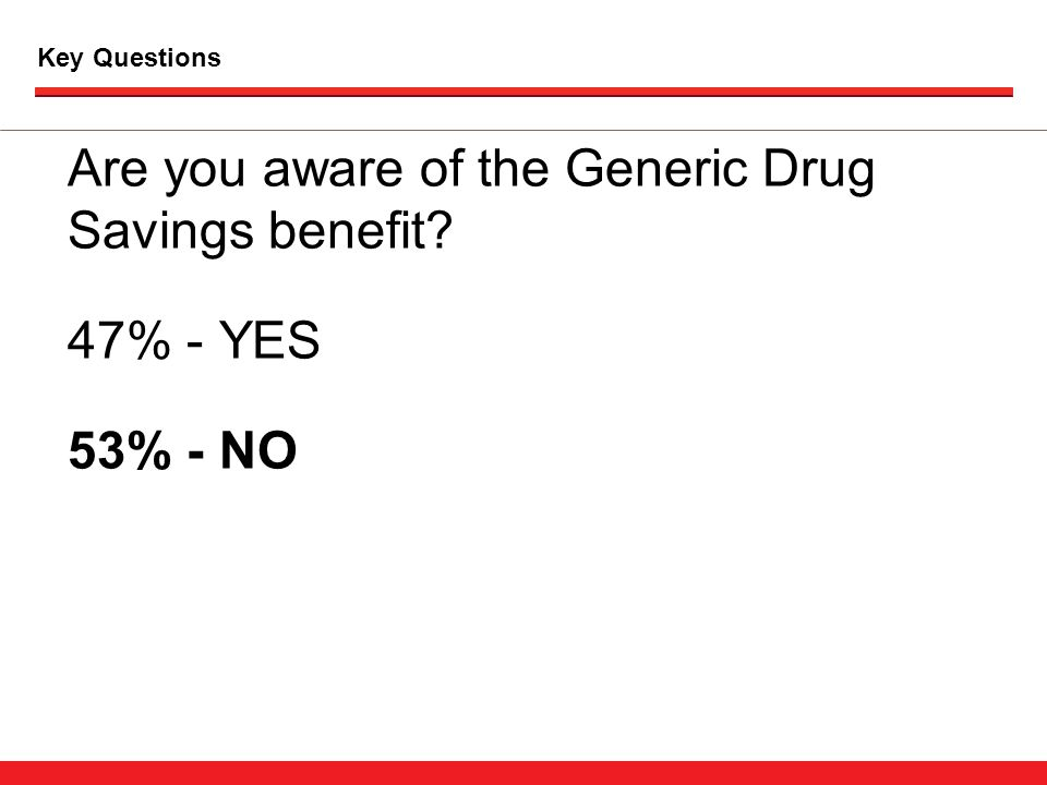 Key Questions Are you aware of the Generic Drug Savings benefit 47% - YES 53% - NO