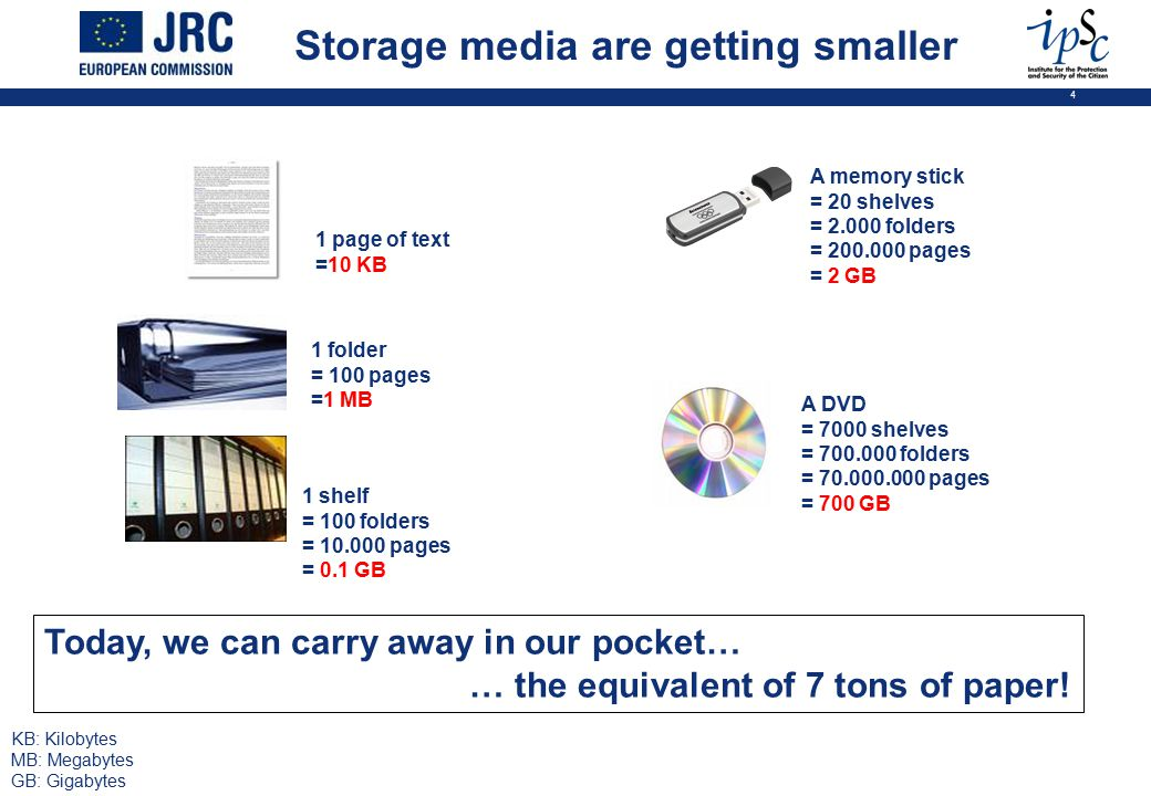 4 Storage media are getting smaller 1 page of text =10 KB 1 folder = 100 pages =1 MB 1 shelf = 100 folders = 10.000 pages = 0.1 GB A memory stick = 20 shelves = 2.000 folders = 200.000 pages = 2 GB A DVD = 7000 shelves = 700.000 folders = 70.000.000 pages = 700 GB KB: Kilobytes MB: Megabytes GB: Gigabytes Today, we can carry away in our pocket… … the equivalent of 7 tons of paper!
