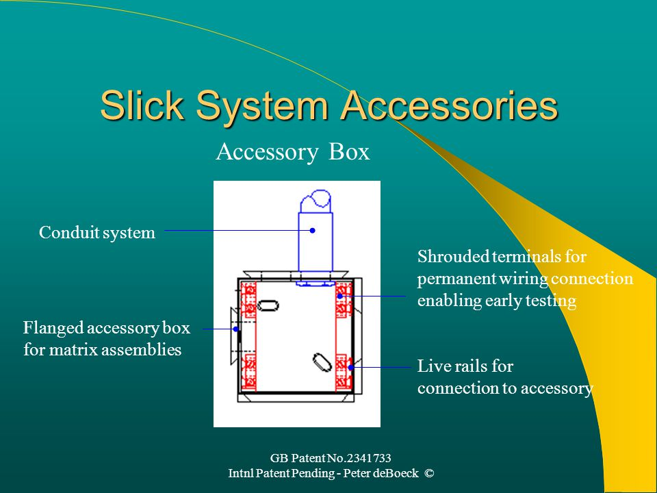 GB Patent No.2341733 Intnl Patent Pending - Peter deBoeck © Slick System Accessories Flanged accessory box for matrix assemblies Conduit system Shrouded terminals for permanent wiring connection enabling early testing Live rails for connection to accessory Accessory Box