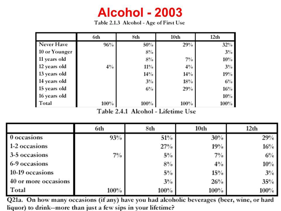 Alcohol - 2003