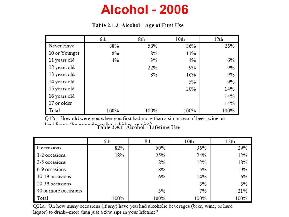 Alcohol - 2006