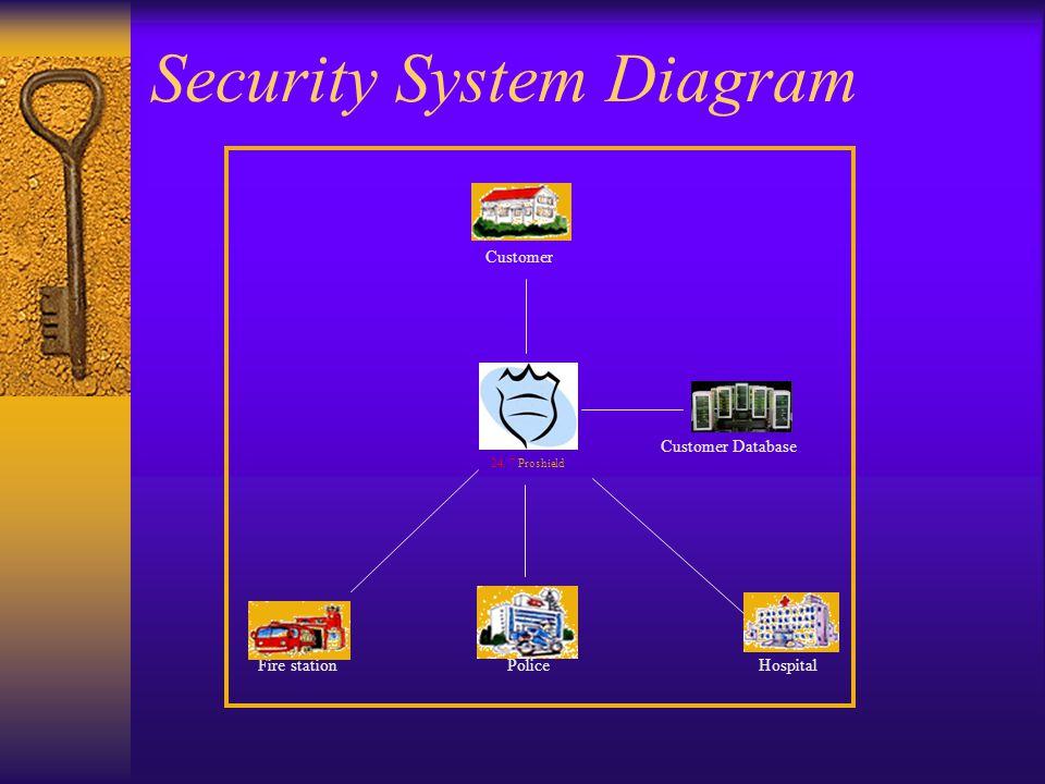 Customer 24/ 7 Proshield PoliceHospitalFire station Customer Database Security System Diagram