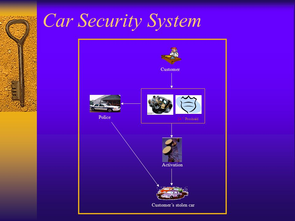 Activation Customer Customer's stolen car Police 24/ 7 Proshield Car Security System