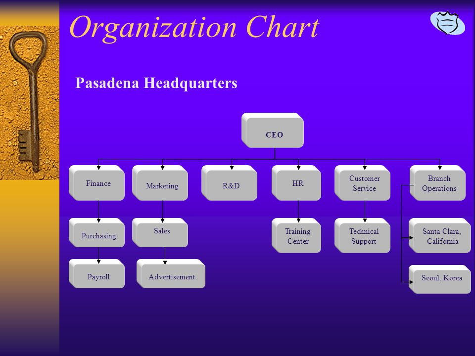 Organization Chart Pasadena Headquarters CEO Finance Marketing Customer Service R&D Advertisement.Payroll Purchasing Sales HR Seoul, Korea Santa Clara, California Training Center Technical Support Branch Operations