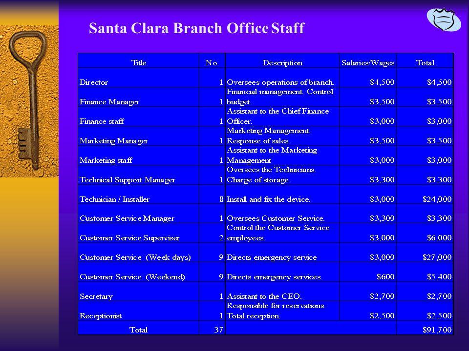 Santa Clara Branch Office Staff