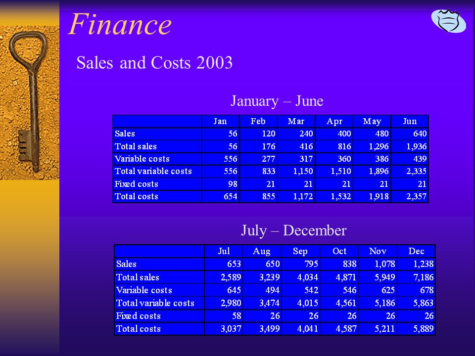 Finance Sales and Costs 2003 January – June July – December