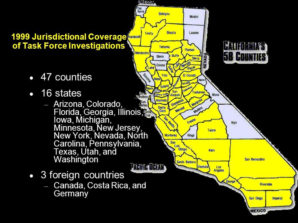 1999 Jurisdictional Coverage of Task Force Investigations  47 counties  16 states  Arizona, Colorado, Florida, Georgia, Illinois, Iowa, Michigan, Minnesota, New Jersey, New York, Nevada, North Carolina, Pennsylvania, Texas, Utah, and Washington  3 foreign countries  Canada, Costa Rica, and Germany
