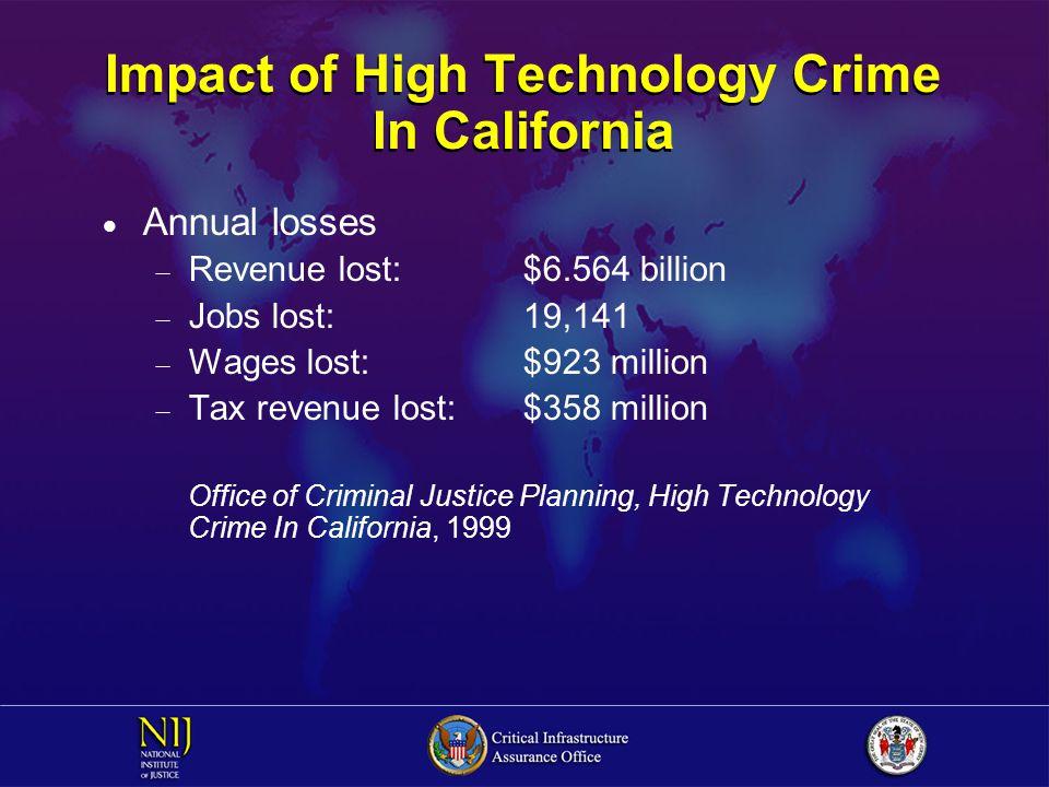 Impact of High Technology Crime In California  Annual losses  Revenue lost:$6.564 billion  Jobs lost:19,141  Wages lost:$923 million  Tax revenue lost:$358 million Office of Criminal Justice Planning, High Technology Crime In California, 1999