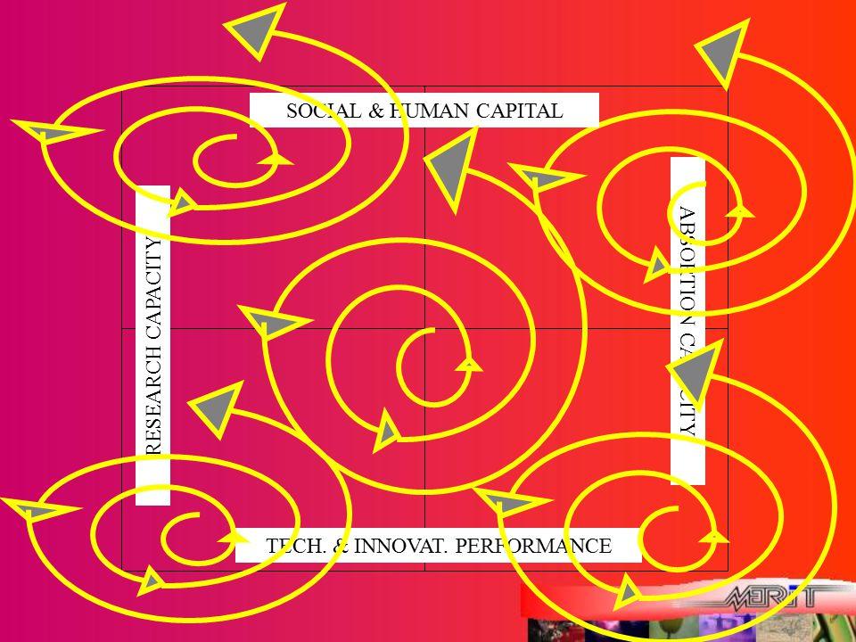 TECH. & INNOVAT. PERFORMANCE ABSORTION CAPACITY SOCIAL & HUMAN CAPITAL RESEARCH CAPACITY
