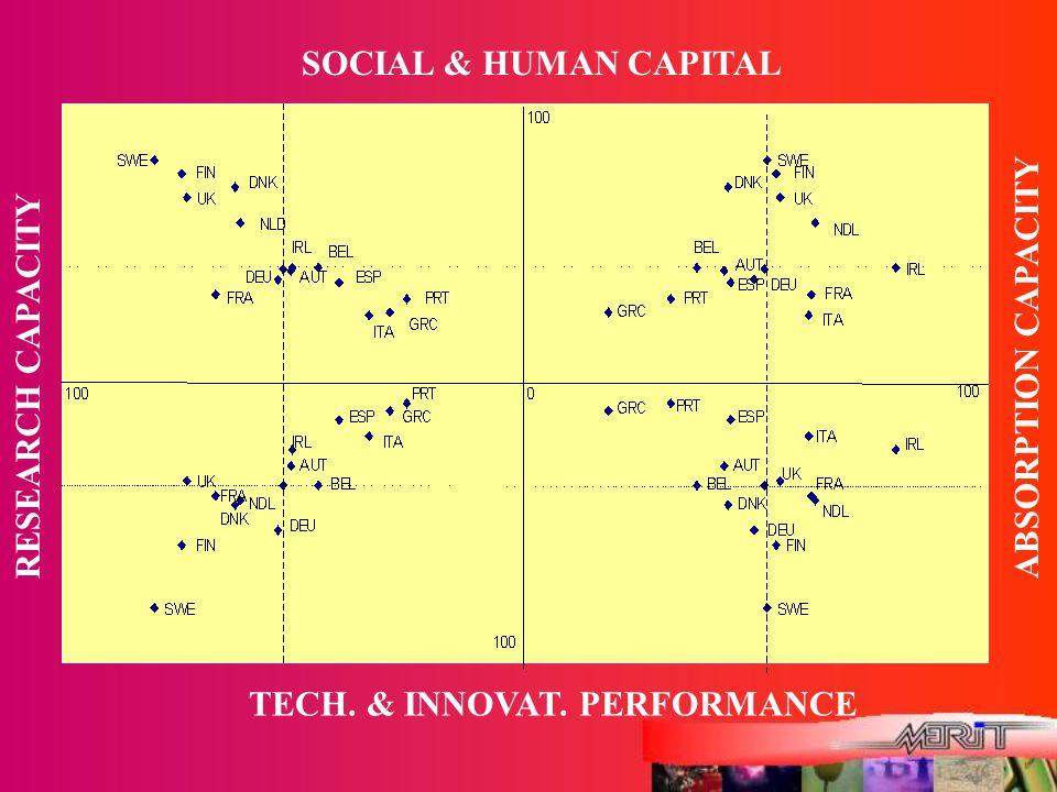 SOCIAL & HUMAN CAPITAL TECH. & INNOVAT. PERFORMANCE RESEARCH CAPACITYABSORPTION CAPACITY