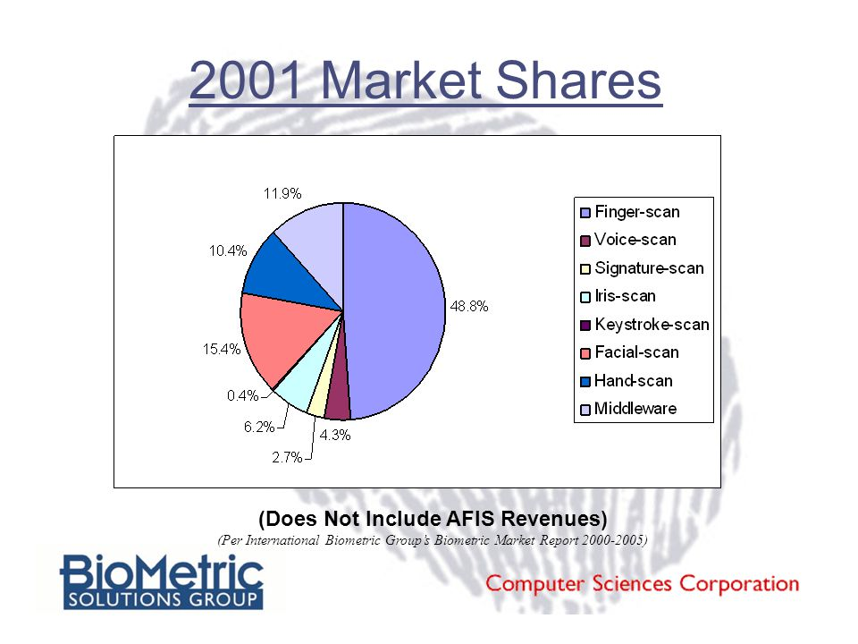 (Does Not Include AFIS Revenues) (Per International Biometric Group's Biometric Market Report 2000-2005) 2001 Market Shares
