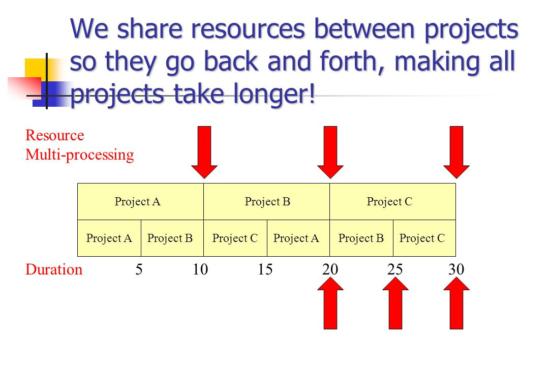 We share resources between projects so they go back and forth, making all projects take longer.