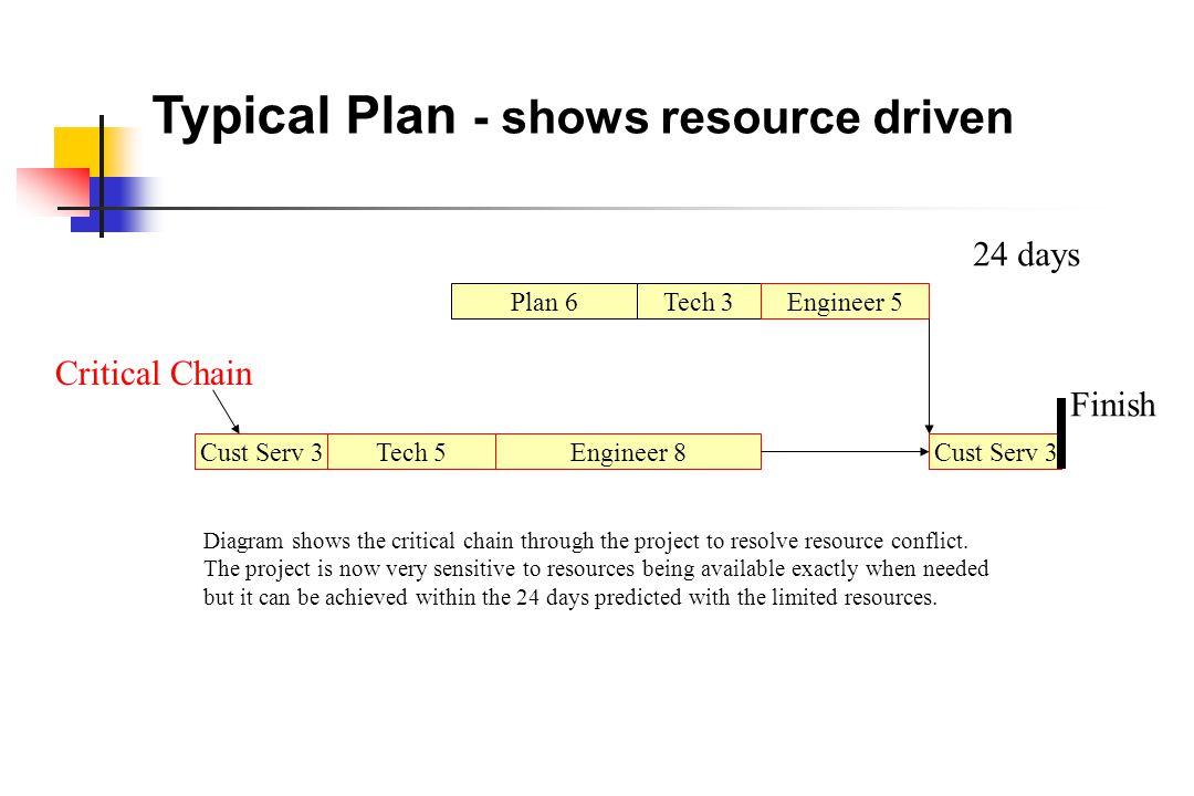 Typical Plan - shows resource driven Plan 6Tech 3Engineer 5 Engineer 8Tech 5Cust Serv 3 Finish Critical Chain Diagram shows the critical chain through