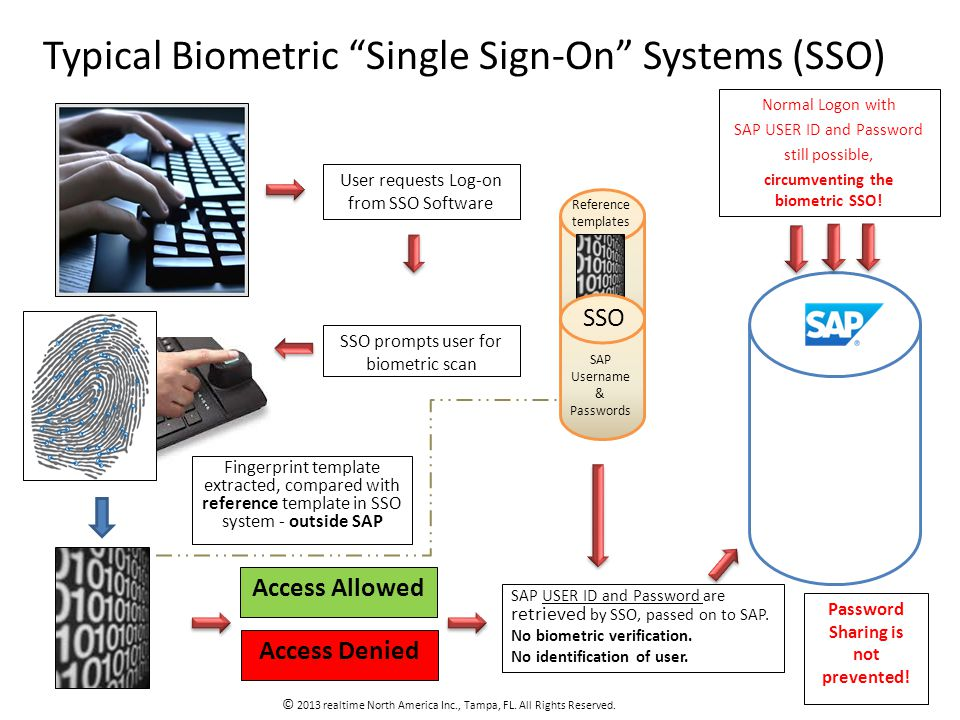 User requests Log-on from SSO Software SSO prompts user for biometric scan Access Allowed Access Denied Typical Biometric Single Sign-On Systems (SSO) © 2013 realtime North America Inc., Tampa, FL.