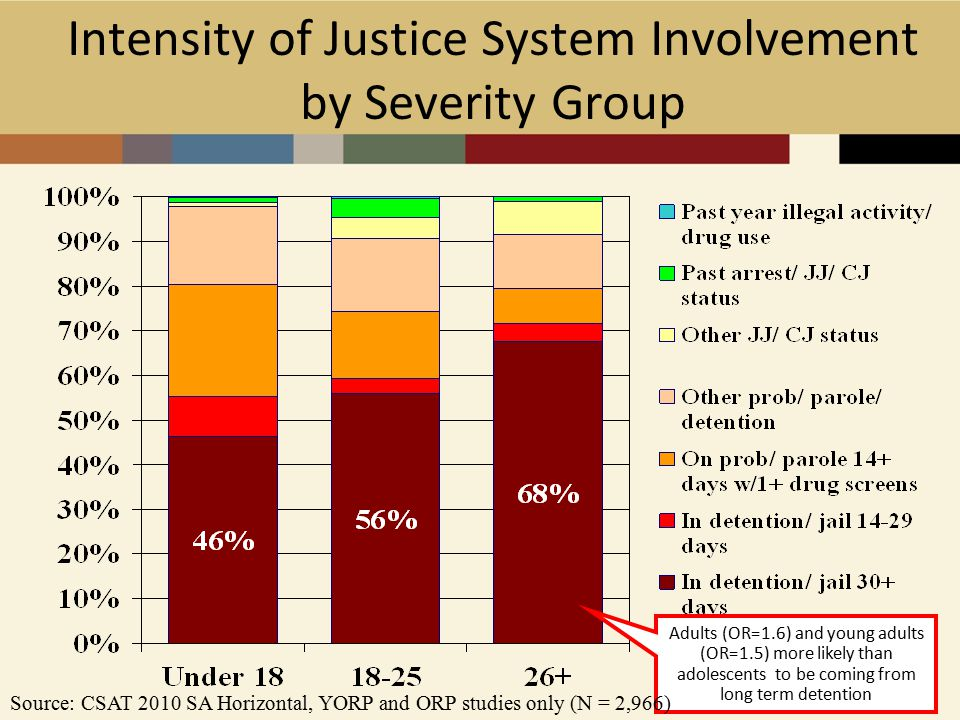 12 Intensity of Justice System Involvement by Severity Group Adults (OR=1.6) and young adults (OR=1.5) more likely than adolescents to be coming from long term detention Source: CSAT 2010 SA Horizontal, YORP and ORP studies only (N = 2,966)