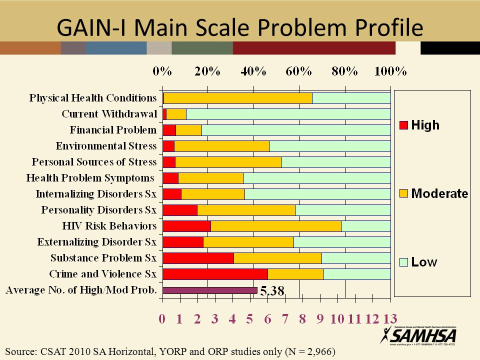 GAIN-I Main Scale Problem Profile Source: CSAT 2010 SA Horizontal, YORP and ORP studies only (N = 2,966)