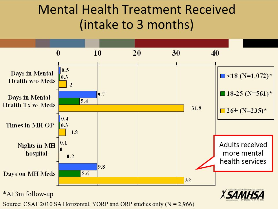 Mental Health Treatment Received (intake to 3 months) Source: CSAT 2010 SA Horizontal, YORP and ORP studies only (N = 2,966) *At 3m follow-up Adults received more mental health services