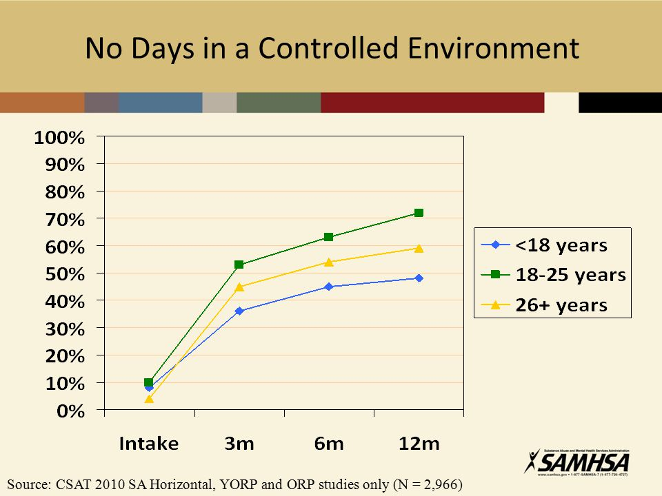 No Days in a Controlled Environment Source: CSAT 2010 SA Horizontal, YORP and ORP studies only (N = 2,966)