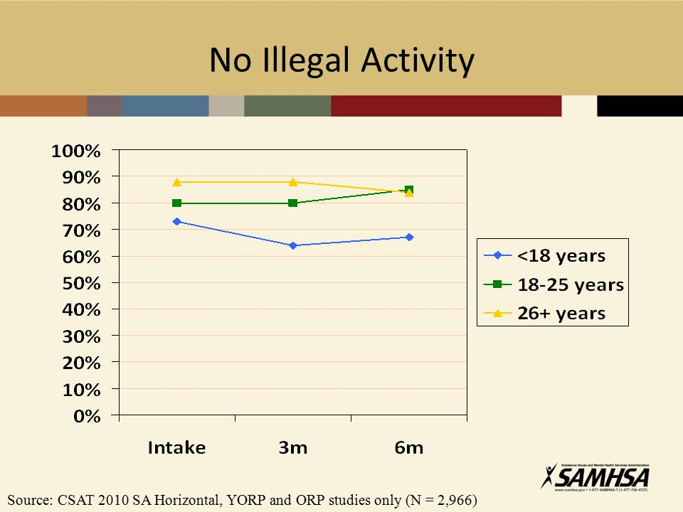 No Illegal Activity Source: CSAT 2010 SA Horizontal, YORP and ORP studies only (N = 2,966)