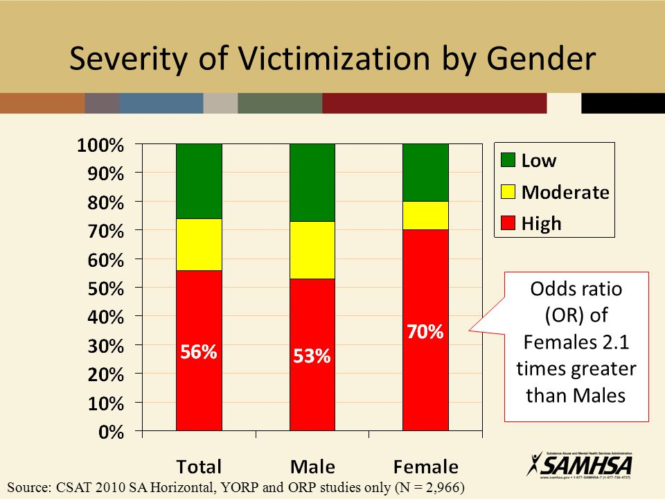 Severity of Victimization by Gender Odds ratio (OR) of Females 2.1 times greater than Males Source: CSAT 2010 SA Horizontal, YORP and ORP studies only (N = 2,966)