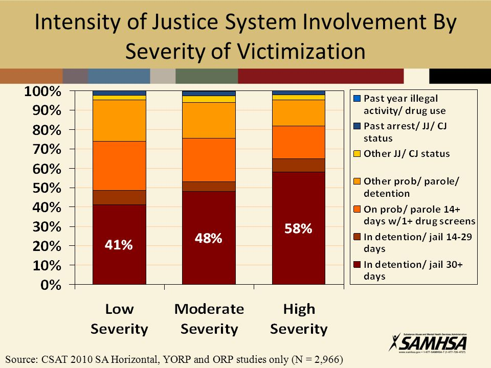 Intensity of Justice System Involvement By Severity of Victimization Source: CSAT 2010 SA Horizontal, YORP and ORP studies only (N = 2,966)