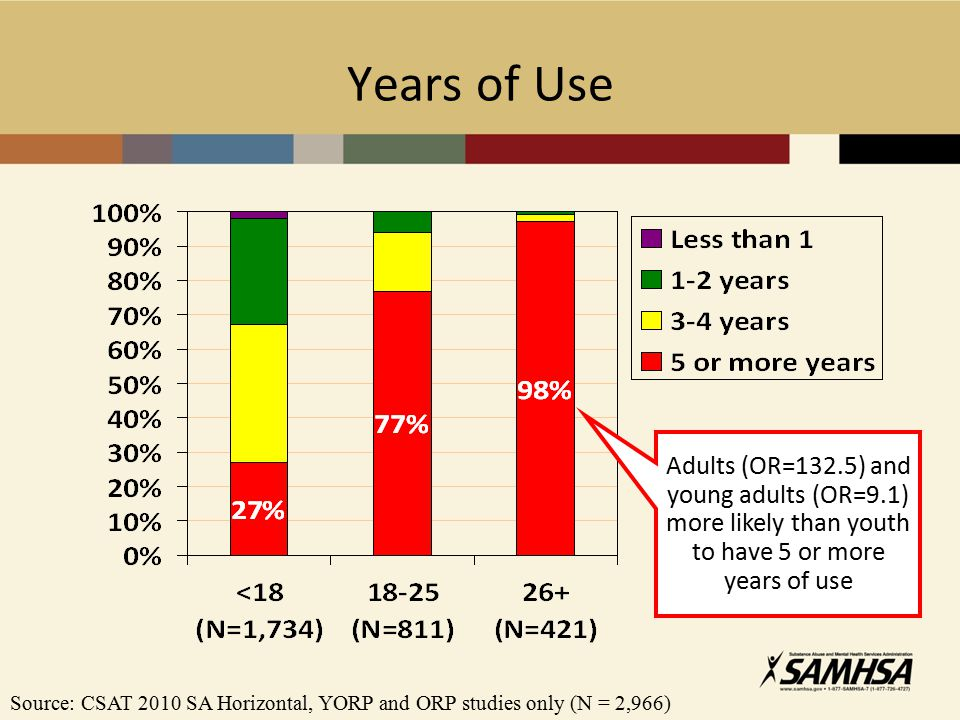 Years of Use Adults (OR=132.5) and young adults (OR=9.1) more likely than youth to have 5 or more years of use Source: CSAT 2010 SA Horizontal, YORP and ORP studies only (N = 2,966)