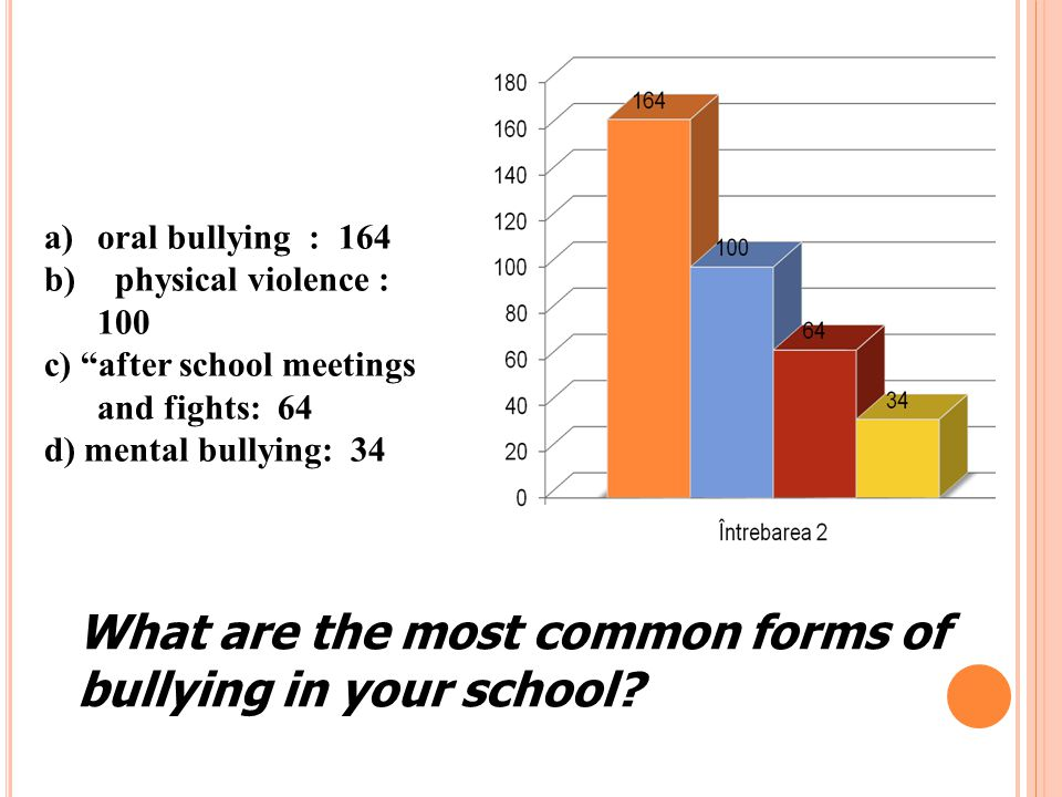 a) indicating, analysing and discussing verbal, psychological, physical and electronic cases of bullying happening atloutside school : 74 b) expressing my difficulties in a safe place where people are able to listen to me and where you can receive a psychological support and a real help: 45 c) Knowing aII the problems in my school: 53 d) curiosity: 32 e) creating positive atmosphere at the school: 80 f) focus on learning and achieving practical skills, cooperating with students and teachers, developing social relationships: 60 g) better understanding the problems that the children with special educational needs have to face every day : 34 h) other: 24