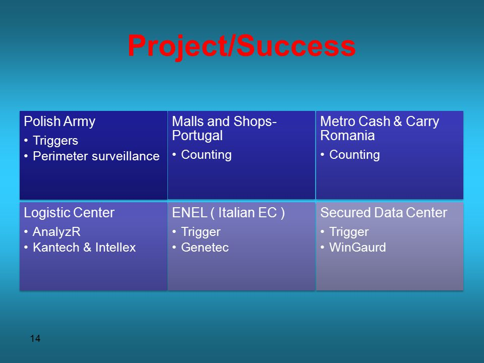 14 Project/Success Polish Army Triggers Perimeter surveillance Malls and Shops- Portugal Counting Metro Cash & Carry Romania Counting Logistic Center AnalyzR Kantech & Intellex ENEL ( Italian EC ) Trigger Genetec Secured Data Center Trigger WinGaurd