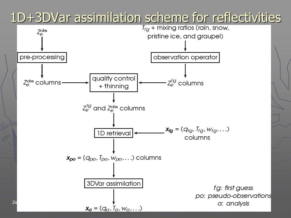 Zürich 9th-12th, 2006EWGLAM/SRNWP meetings 1D+3DVar assimilation scheme for reflectivities