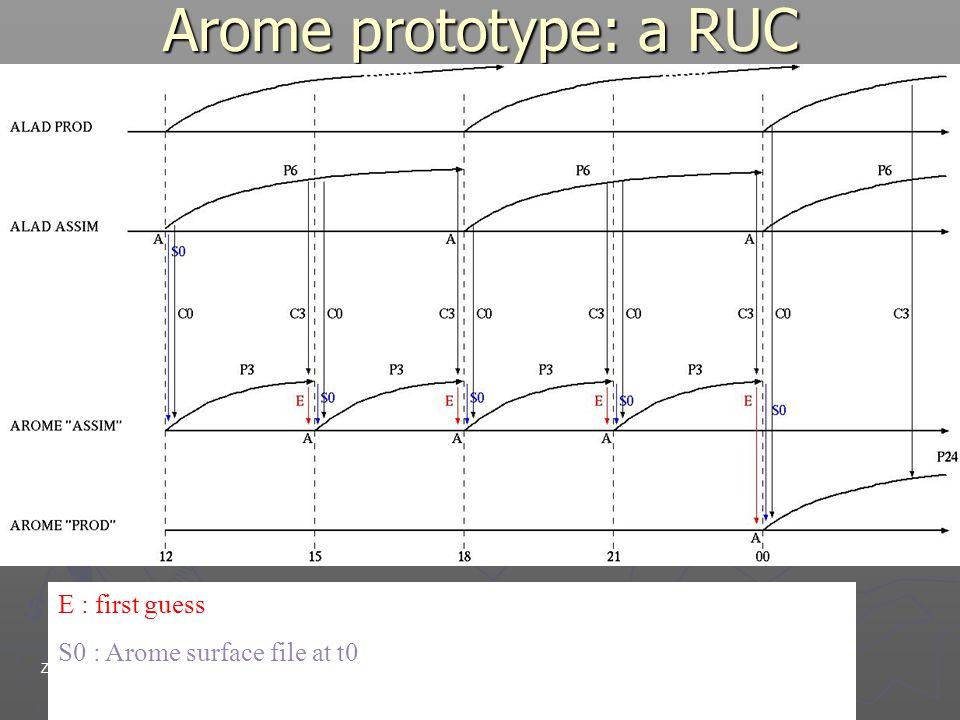 Zürich 9th-12th, 2006EWGLAM/SRNWP meetings Arome prototype: a RUC E : first guessPx : prévision échéance x S0 : Arome surface file at t0A : analyse Cx : fichier de couplage à tx