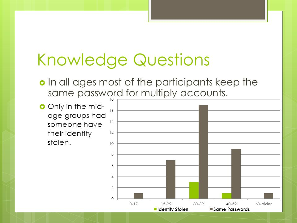 Knowledge Questions  In all ages most of the participants keep the same password for multiply accounts.